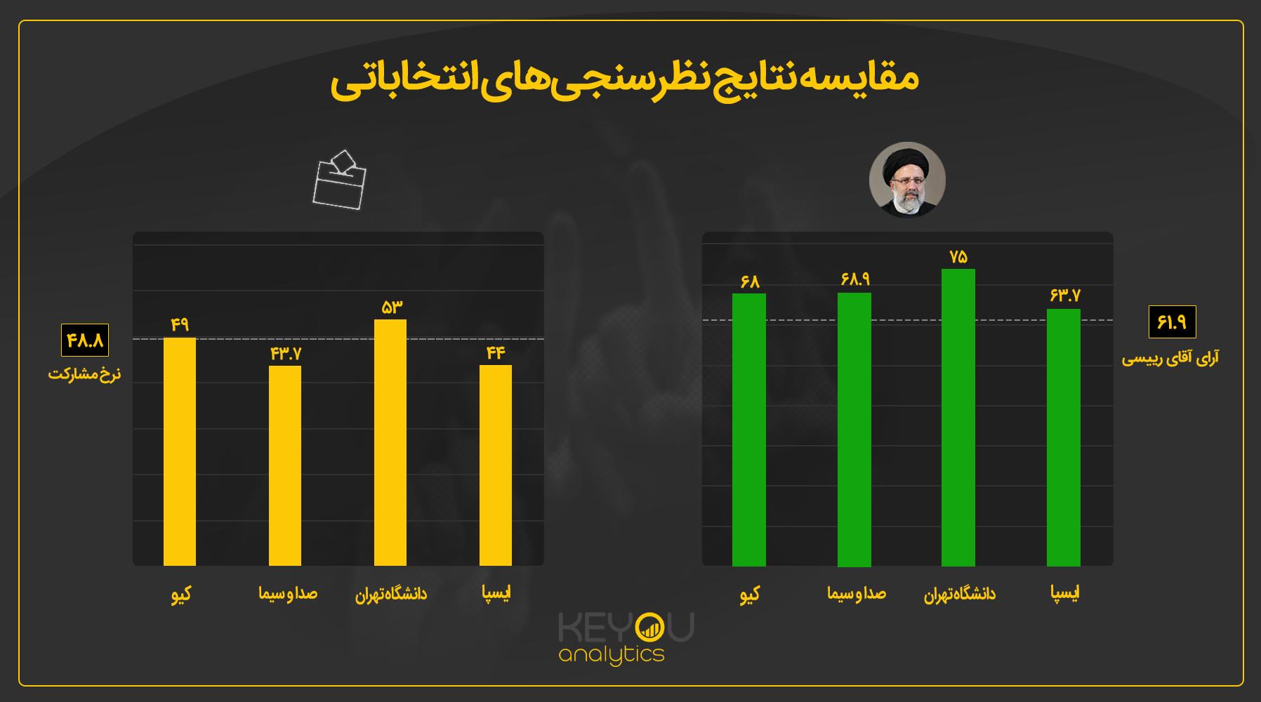 مقایسه نتایج نظرسنجیهای انتخاباتی