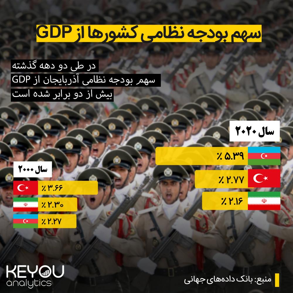 سهم بودجه نظامی کشور ها از GDP