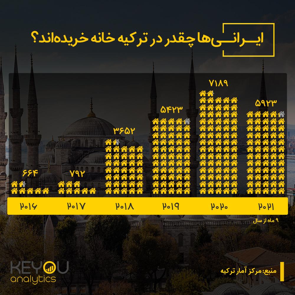ایرانیها چقدر در ترکیه خانه خریدهاند؟