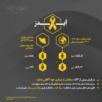 اینفوگرافیک-آمار ایدز در ایران و جهان
