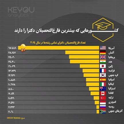 اینفوگرافیک-کشورهایی که بیشترین فارغالتحصیلان دکترا را دارند