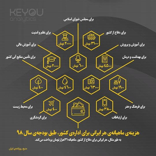 اینفوگرافیک- سهم هر ایرانی از بودجه ۹۸