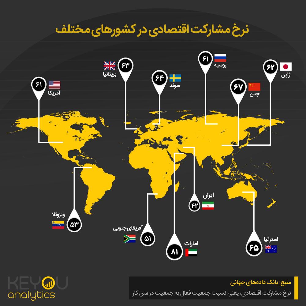 نرخ مشارکت اقتصادی در کشورهای مختلف
