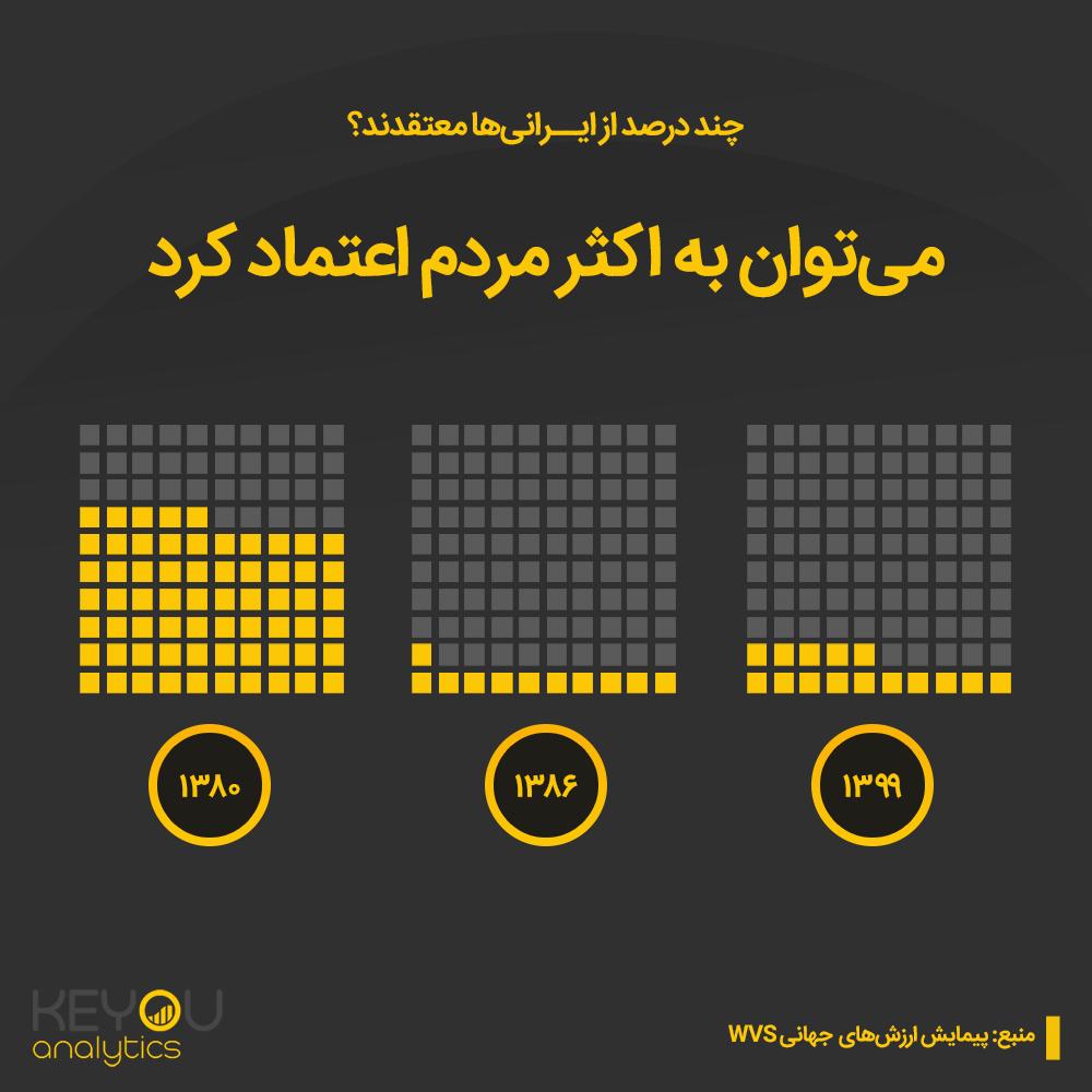 اعتماد اجتماعی در ایران
