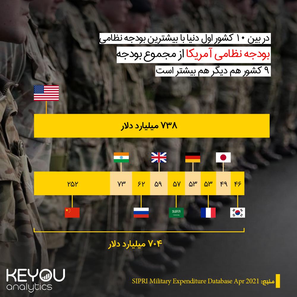 10 کشور با بیشترین بودجه نظامی